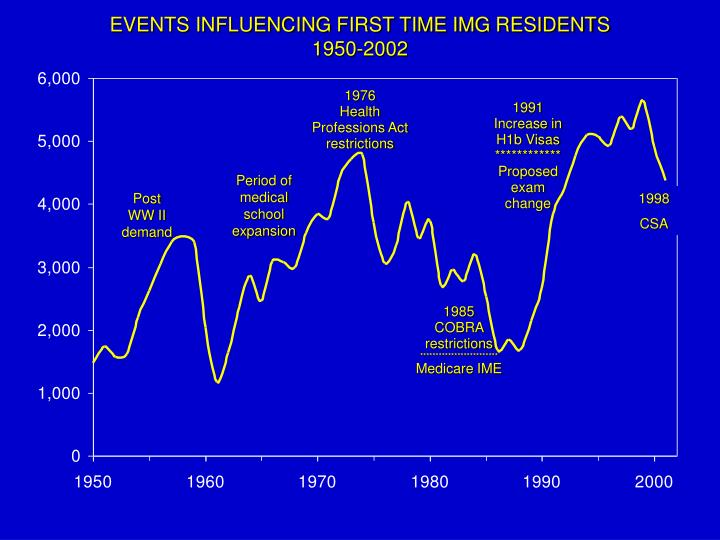 EVENTS INFLUENCING FIRST TIME IMG RESIDENTS