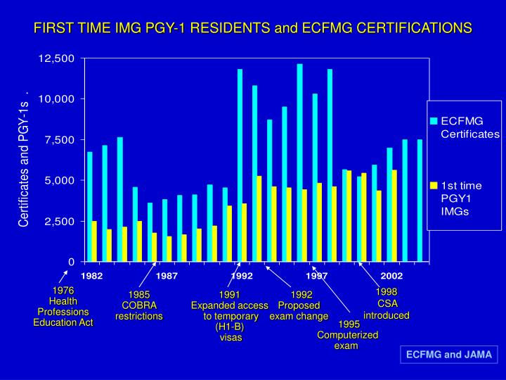 FIRST TIME IMG PGY-1 RESIDENTS and ECFMG CERTIFICATIONS