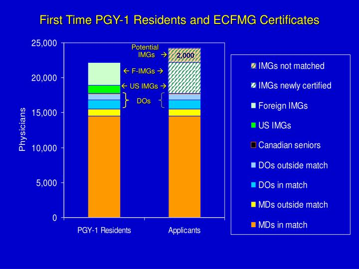 First Time PGY-1 Residents and ECFMG Certificates