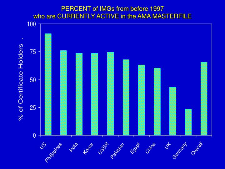 PERCENT of IMGs from before 1997