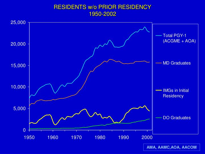Residents w o prior residency 1950 2002