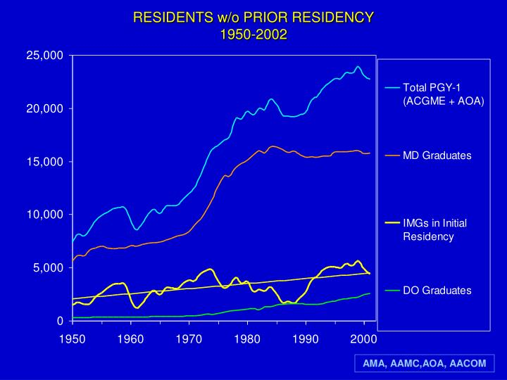 RESIDENTS w/o PRIOR RESIDENCY