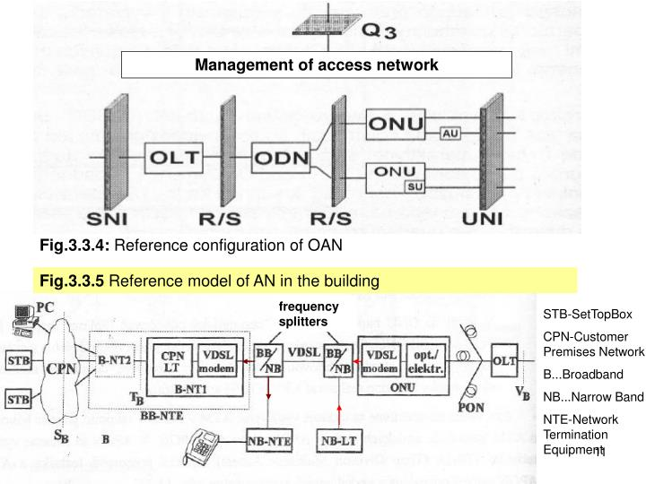 Management of access network