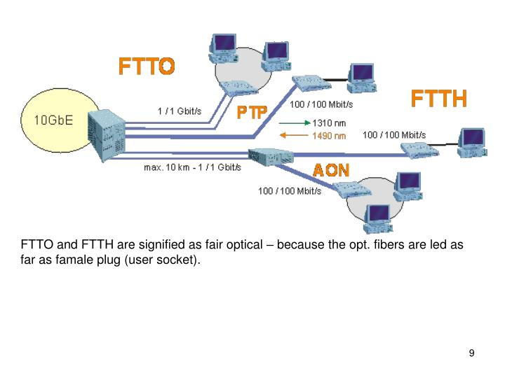 FTTO and FTTH are signified as fair optical – because the opt. fibers are led as far as famale plug (user socket).