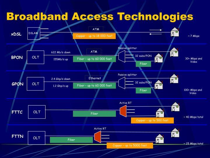 Broadband Access Technologies