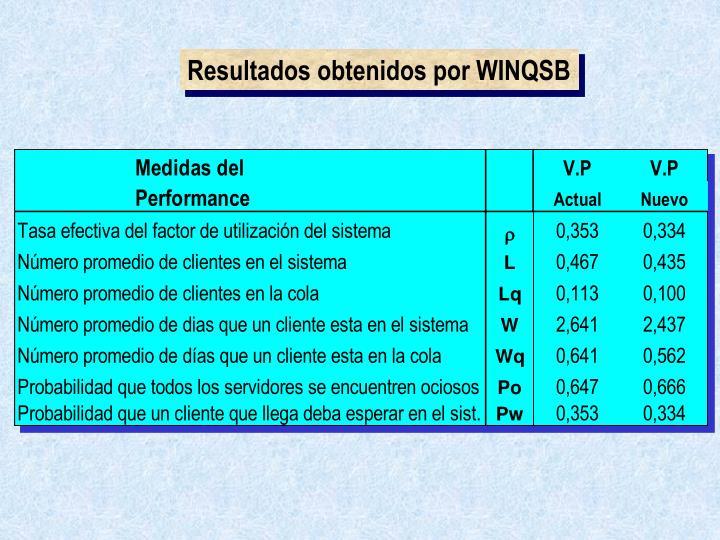 Resultados obtenidos por WINQSB
