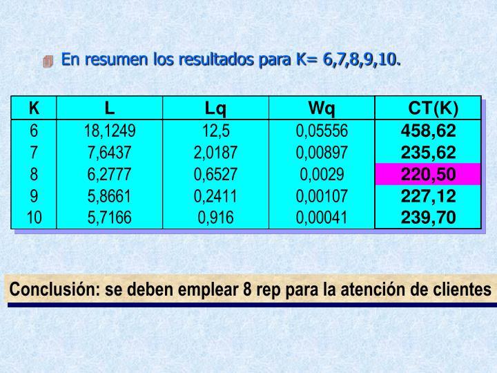 En resumen los resultados para K= 6,7,8,9,10.