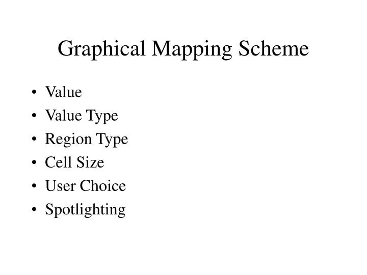 Graphical Mapping Scheme