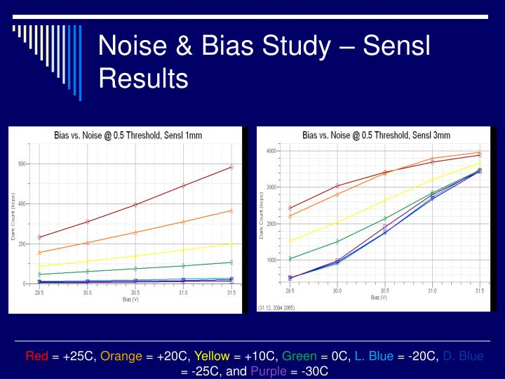 Noise & Bias Study – Sensl Results