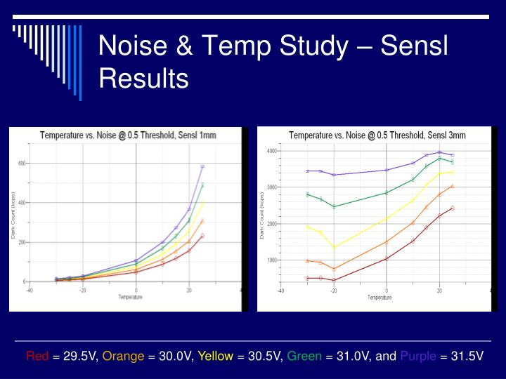 Noise & Temp Study – Sensl Results