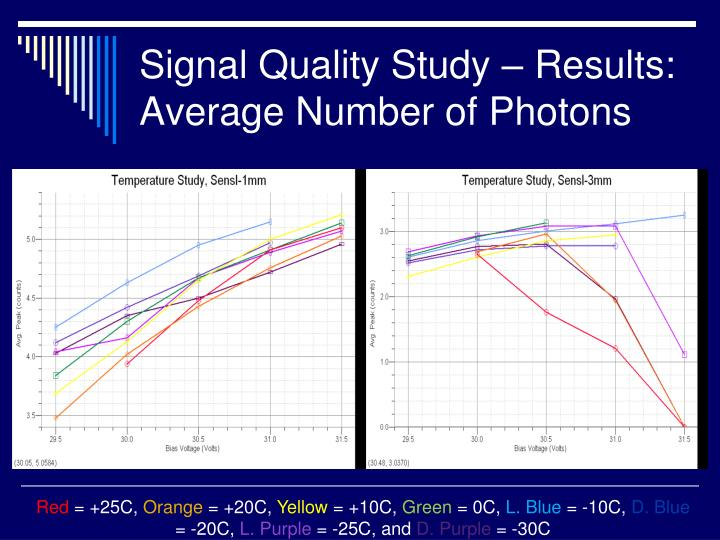 Signal Quality Study – Results:
