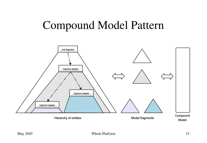 Compound Model Pattern