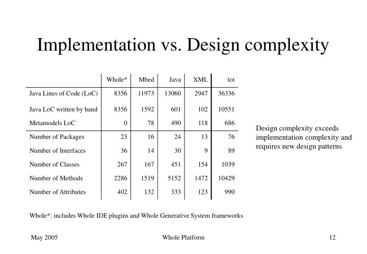 Implementation vs. Design complexity