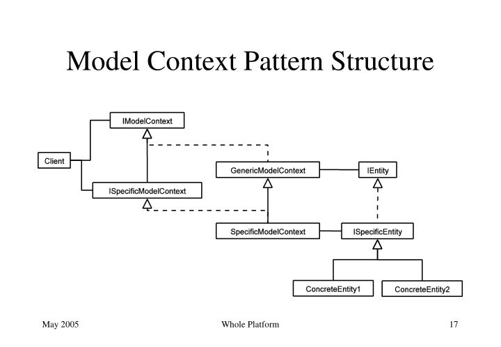 Model Context Pattern Structure