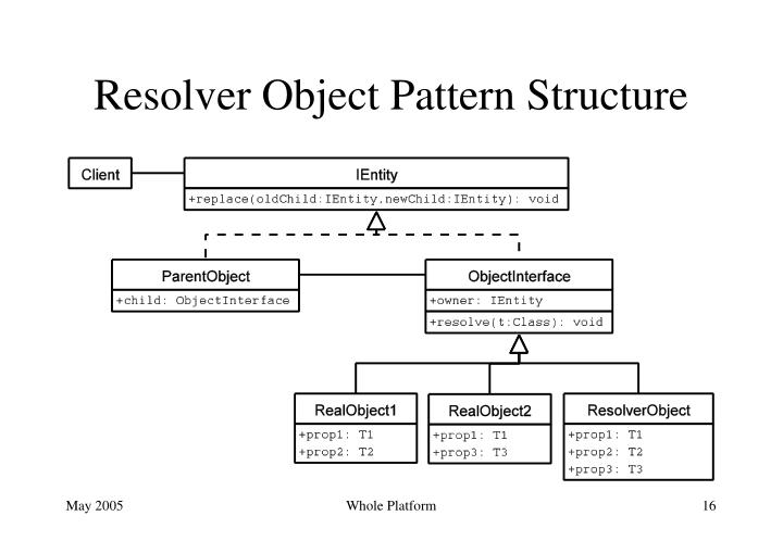 Resolver Object Pattern Structure