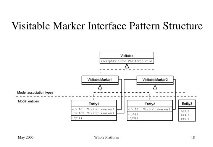 Visitable Marker Interface Pattern Structure