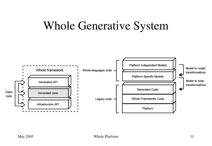 Whole Generative System
