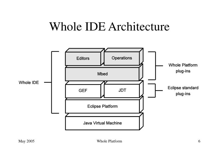 Whole IDE Architecture