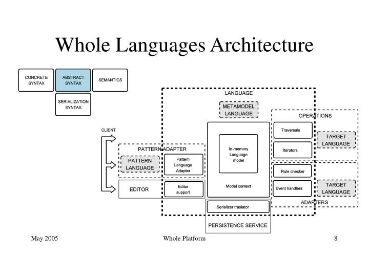 Whole Languages Architecture
