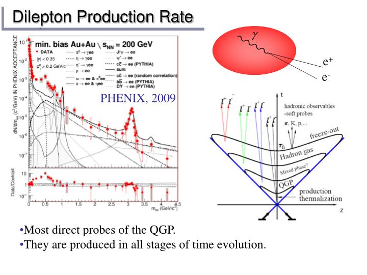 Dilepton Production Rate