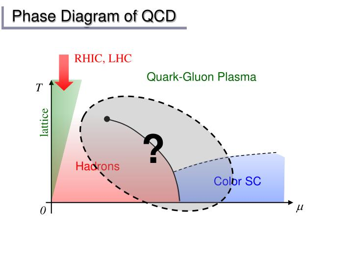 Phase diagram of qcd
