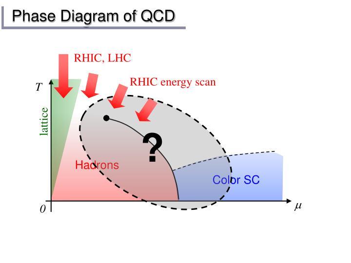 RHIC energy scan