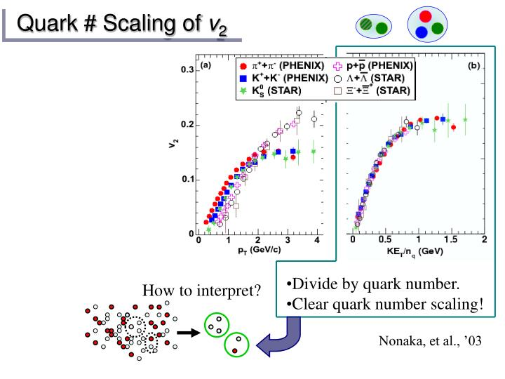 Quark # Scaling of