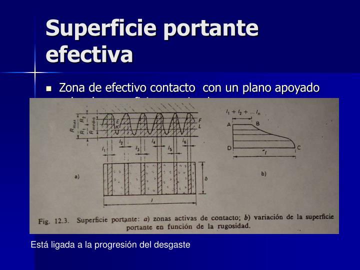 Superficie portante efectiva