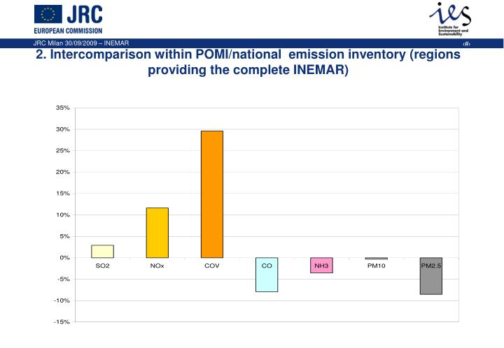 2. Intercomparison within POMI/national  emission inventory (regions providing the complete INEMAR)