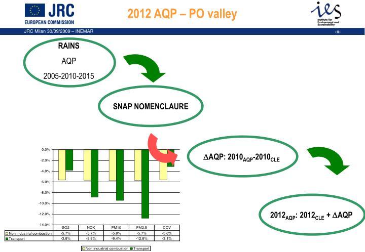 2012 AQP – PO valley