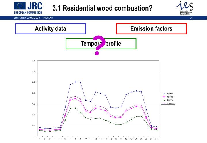 3.1 Residential wood combustion?