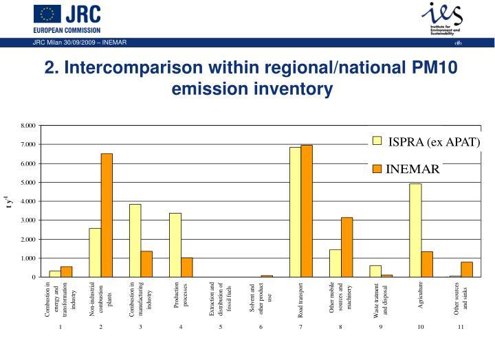 2. Intercomparison within regional/national PM10 emission inventory