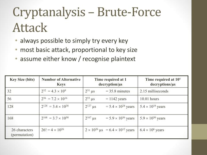 Cryptanalysis – Brute-Force Attack