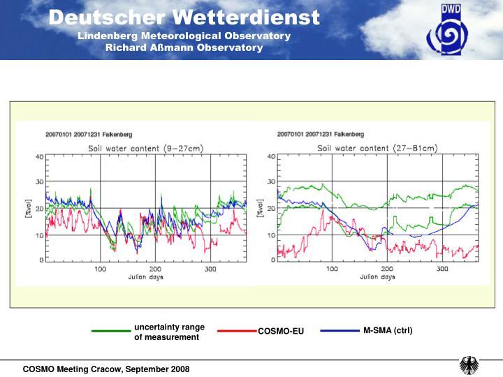 uncertainty range of measurement
