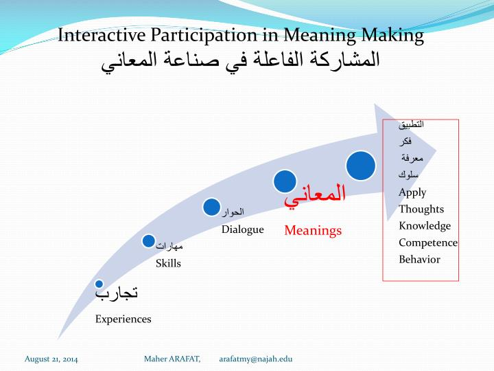Interactive Participation in Meaning Making