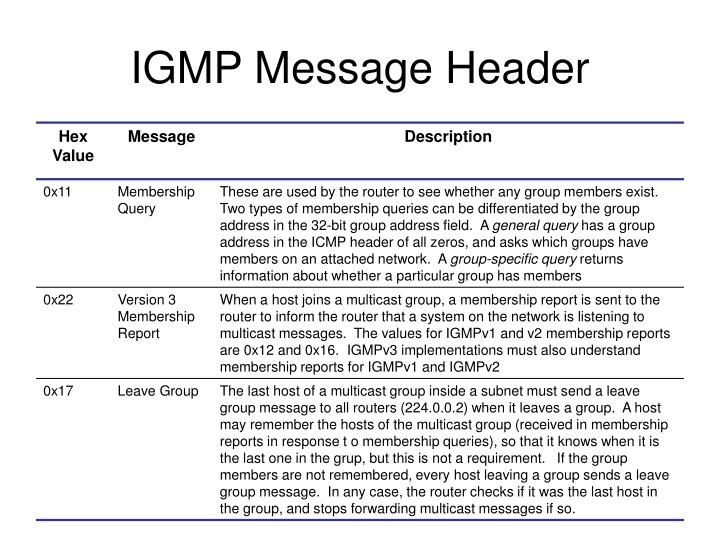 IGMP Message Header