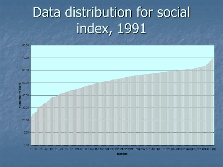 Data distribution for social index, 1991