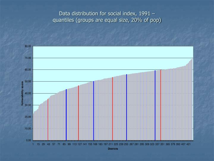 Data distribution for social index, 1991 –