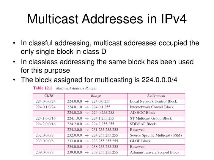 Multicast Addresses in IPv4