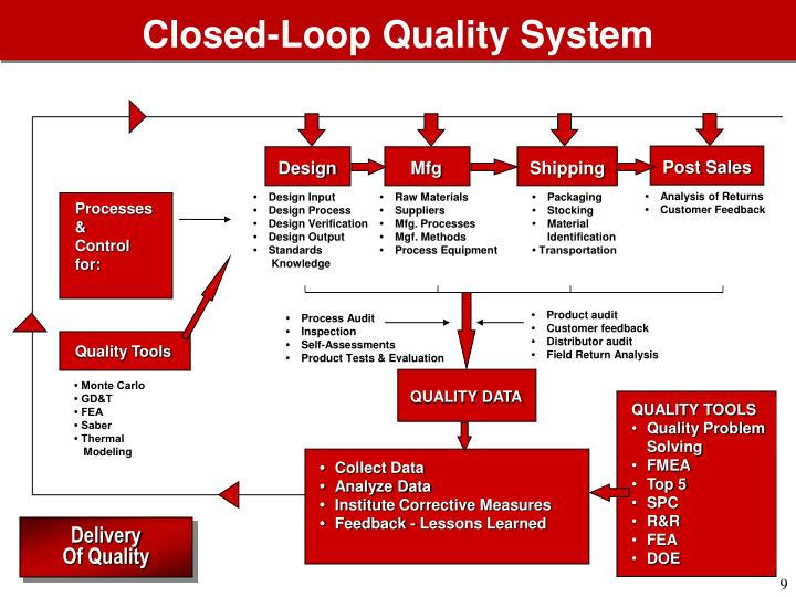 Closed-Loop Quality System