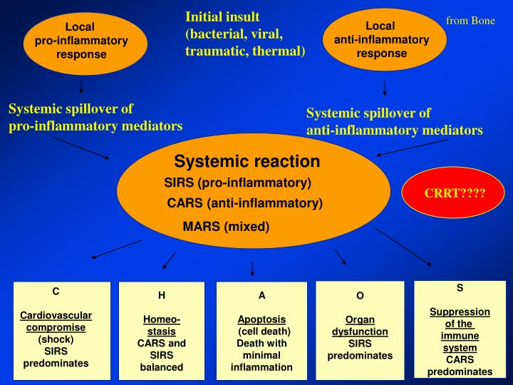 Systemic reaction