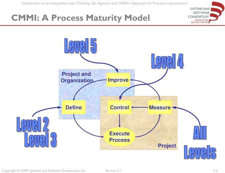 CMMI: A Process Maturity Model