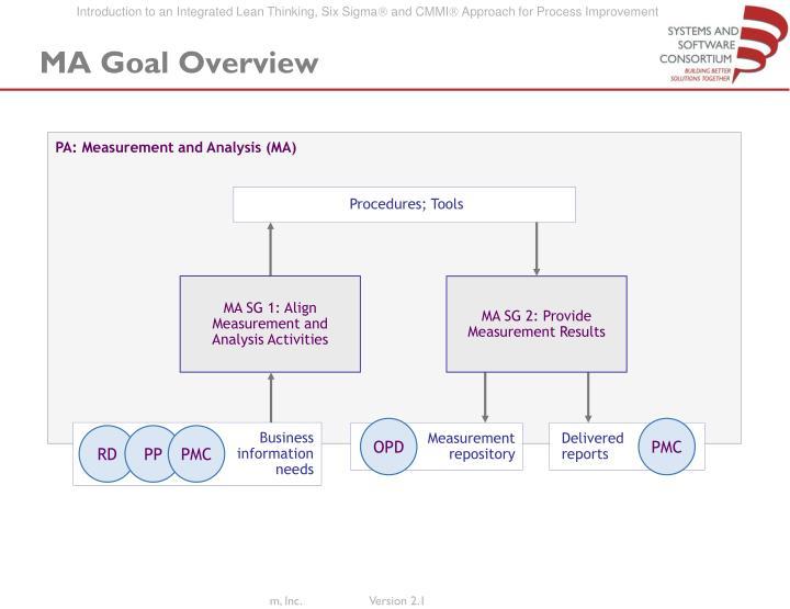 PA: Measurement and Analysis (MA)