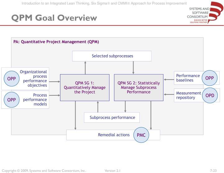 PA: Quantitative Project Management (QPM)