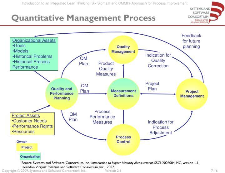 Quantitative Management Process
