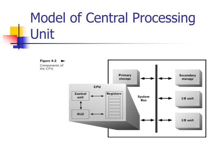 Model of central processing unit