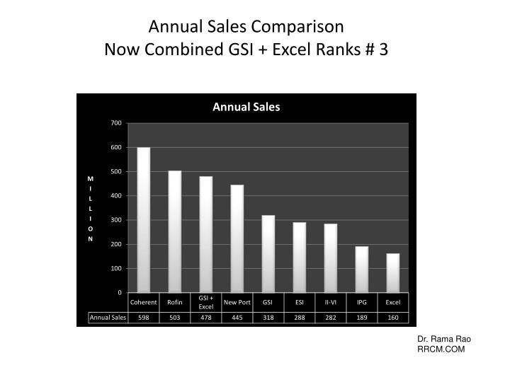 Annual Sales Comparison