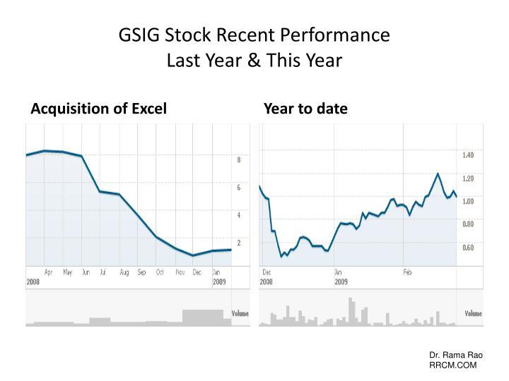 GSIG Stock Recent Performance
