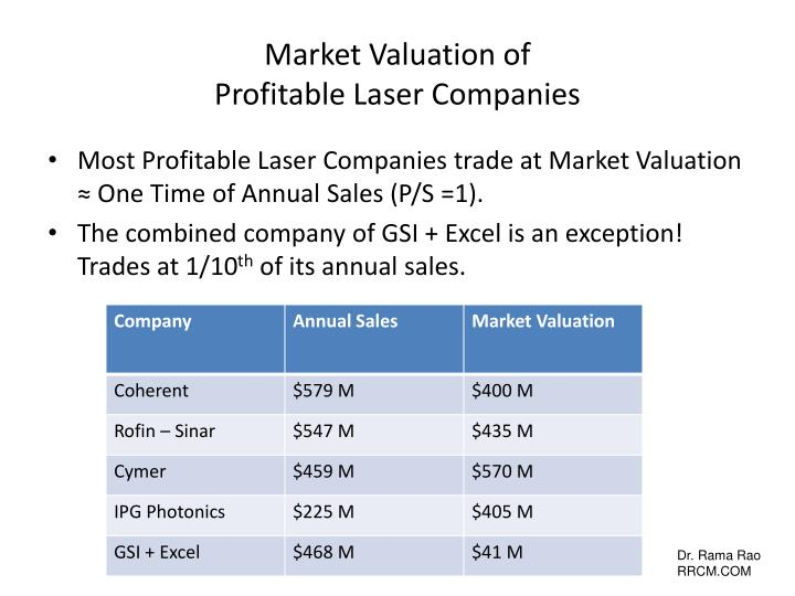 Market Valuation of