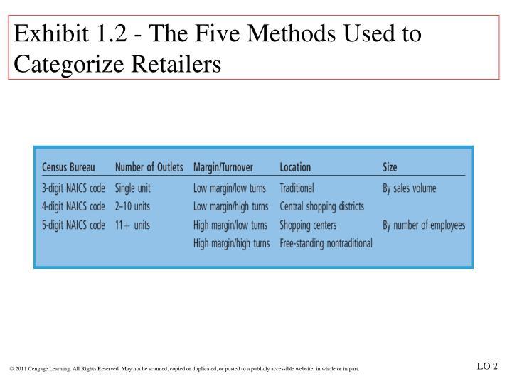 Exhibit 1.2 - The Five Methods Used to